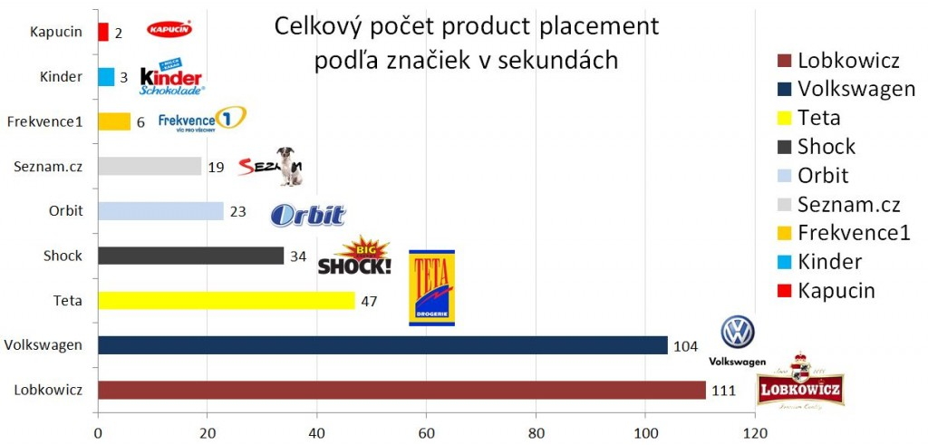 """Celkový počet product placement vo filme """"Probudím se včera"""" v sekundách"""
