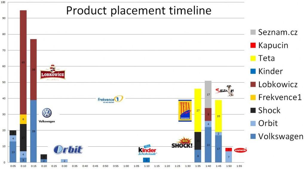 Product placement timeline vo filme Probudím se včera